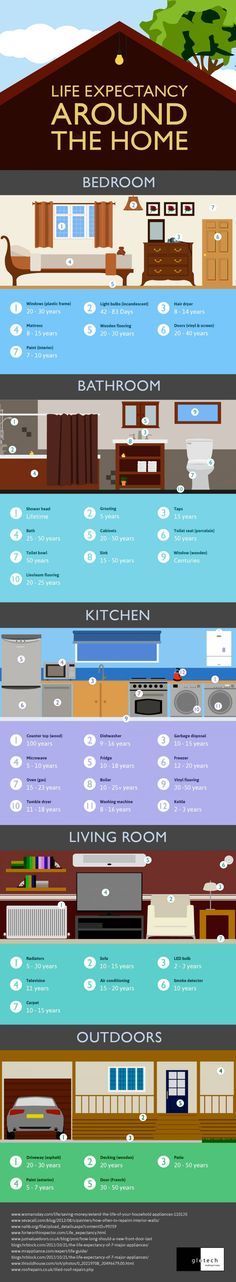 From dishwashers to driveways and more: The life expectancy of #household items. #infographic #home