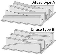 Product details: Acoustic diffuser 2 types. Sound Diffuser: ALPHAcoustic Difuso