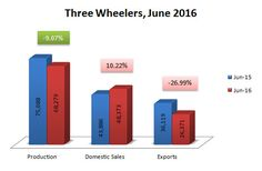 Indian Three Wheelers sales, production and exports data for June 2016.   http://www.market-width.com/Indian-Automobile_Industry-Statistics-June-2016.htm