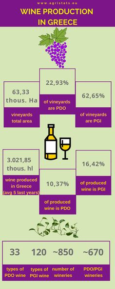 Wine production in Greece