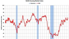 NAHB: Builder Confidence at 63 in October.