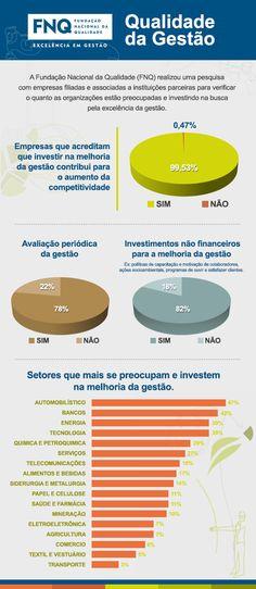 FNQ - Infográfico traz dados de pesquisa da FNQ sobre qualidade da gestão