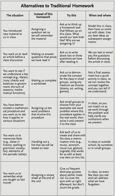 Educational Technology and Mobile Learning: Awesome Chart for Teachers- Alternatives to Traditional Homework