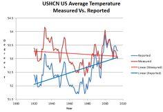 Mind-Blowing Temperature Fraud At NOAA  ScreenHunter_10009 Jul. 27 12.16