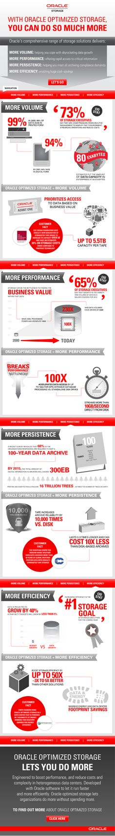 Oracle Optimized Storage = More Volume.  More Performance.  More Persistence.  More Efficiency.