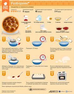 Кухня коми. Разборник. Рецепт в инфографике | ИНФОГРАФИКА | АиФ Пермь