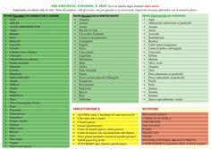 #extravergine ottimo paladino per combattere il cancro! Ecco la tabella degli alimenti anti-cancro