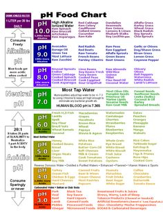 Herbs Chart Benefits ph Food Chart Eat more alkaline foods for reflux. Avoid foods with a pH under 5 for best results.ph Food Chart Eat more alkaline foods for reflux. Avoid foods with a pH under 5 for best results. Ph Food Chart, Food Charts, Ph Chart, Acidic Food Chart, Nutrition Education, Health And Nutrition, Health And Wellness, Health Tips, Nutrition Guide