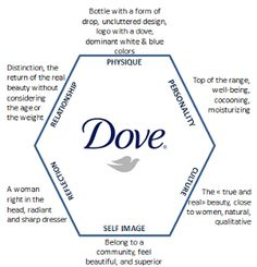 Brand Identity Prism for DOVE
