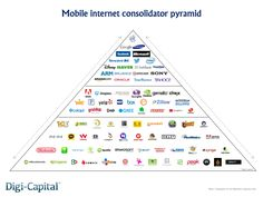 There are now at least 25 billion-dollar mobile internet companies. #NerdMentor