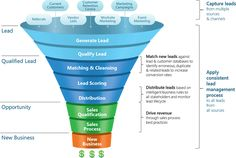 How #Lead Management #Software helpful for Business?