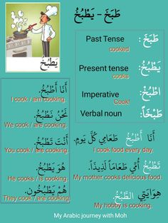 Verbs with Conjugation and Examples. الأفعال – My Arabic Journey Arabic Verbs, Write Arabic, Arabic Sentences, Quran Arabic, Arabic Phrases, Arabic Conversation, Spoken Arabic, Learn Arabic Online, Arabic Alphabet For Kids