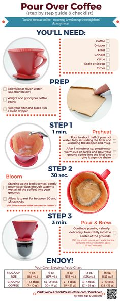 Coffee Infographic - How to Make the Best Pour Over Coffee at Home