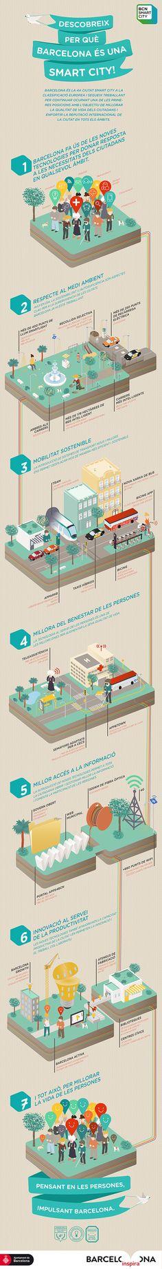 Infographic, Barcelona Smart City on Behance