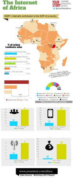 The internet of Africa #infographic