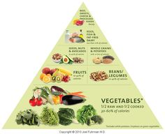 Eat to Live Food Pyramid