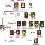 house of stuart family tree house of normandy family tree - Group all your extended family genealogy efforts into one dedicated website, we are experts in setting this up