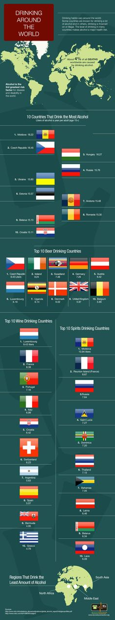 Top 10 Alcohol Counsuming Countries June 14, 2013 Whether it is beer, wine or spirits, some countries know how to party with large amounts of alcohol. However, the consequences of so much drinking are grim. The reality is that alcohol is responsible for a large percentage of death, injury and illness worldwide. Our top 10…