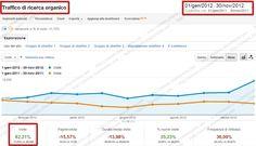 http://simone.chiaromonte.com/  Progetto SEO per Ecommerce Vendita Scarpe Online    Obiettivi  Aumentare le visite provenienti dai motori di ricerca e le vendite generate dall'e-commerce.    Risultati  Ottenuto un incremento delle visite dai motori di ricerca del 96%,le visite provenienti da keywords non brand sono incrementate del 95%. Il fatturato è aumentato del +266% rispetto allo stesso periodo dell'anno precedente e il tasso di conversione dell'ecommerce ha ottenuto un incremento del…