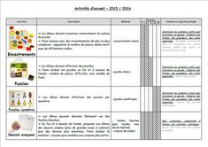 Progression activités d'accueil Petite Section, Maria Montessori, Back To School, Education, Ms, Inspiration, Peda, Teaching Kindergarten, First Day Of Class