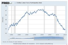 The labor force participation rate is at 36 year lows. More distressing is it is declining among workers aged 25-54 and increasing for workers 65 and older.