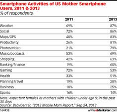 Mothers of Young Children Spend Most Time with Smartphones