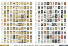 100 Essential Novels Scratch-Off Chart by Pop Chart Lab