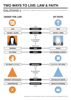 Two ways to live according to Galatians 4: under the law or by faith. An allegory contrasting the line of Hagar with the line of Sarah.PDF version(250 KB)