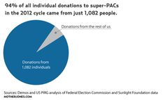 Charts: Just How Small Is the Super-PAC Gazillionaire Club? | Mother Jones