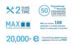 50 thyssenkrupp and Microsoft engineers and data scientists were involved in the R&D of MAX. #MAX #elevators #lifts