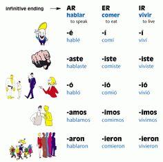 Este gráfico muestra terminaciones diferentes verbales para el pretérito.