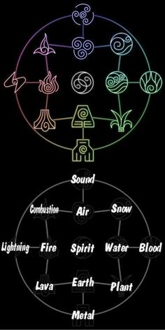 Avatar the Last Airbender/ The Legend of Korra: bending chart. Can I like be an earth bender please? Avatar Tattoo, Element Tattoo, Harmony Tattoo, Avatar Airbender, Avatar Aang, Team Avatar, Air Bender, Book Of Shadows, Drake