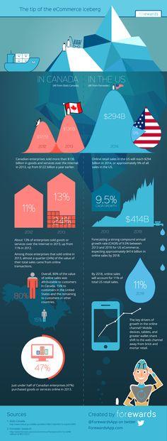 88 best E-Commerce Infographics images on Pinterest | Social ...