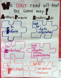 Author's Purpose Anchor Chart Fun way for 2nd graders to see that all the pieces fit together and an author writes a story or book for a reason. To entertain, persuade or inform. The author and the reader both have jobs.. one is to write and the other is to look for things the author has included.