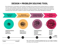 DESIGN = solving complex problems  Traditional  Design  Images from Humantific. The Other Design Thinking.  Service &  Exp...
