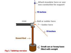 2 METER ANTENNAS - CHEAP AND EASY! Radios, Best Ham Radio, Ham Radio Antenna, Fm Antenna Diy, Mosaic Diy, Easy Diy Crafts, Home Brewing, Craft Projects, Dipole Antenna