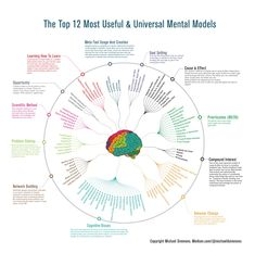 12 most used and universal Mental Models Looking for . - 12 meest gebruikte en universele Mentale Modellen Op zoek naar… 12 most used - Psychology Experiments, Health Psychology, Psychology Quotes, Design Thinking, Michael Simmons, Problem Solving Model, Mental Map, Cognitive Bias, Systems Thinking