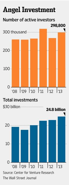 Angel investments, ventures and investors rising. Who should qualify to be an angel investor? http://on.wsj.com/1x9r4Nh
