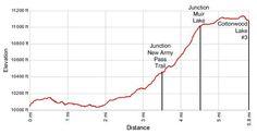 Cottonwood Lakes Elevation Profile