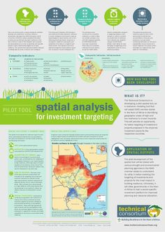 Pilot tool: Spatial analysis for investment targeting  by ILRI via slideshare