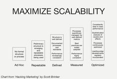 In order to recognize and seize opportunities in the ever-changing social landscape, you need an agile process in place to identify and maximize such occurrences. Inbound Marketing, Social Media Marketing, Marketing Program, Get Started, How To Get, Ad Hoc, Productivity, Landscape, Digital
