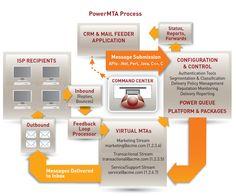 #PowerMTA Process