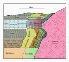 Contact Metamorphism Vs. Regional Metamorphism | Geology IN