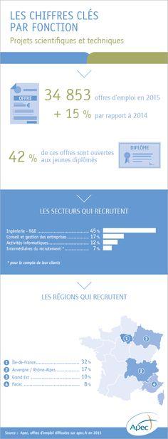 L'emploi cadre dans la fonction projets scientifiques et techniques - Apec.fr - Cadres