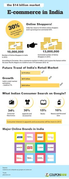 E-commerce Market in India- Infographics - An infographic by the team at Couponrani.com