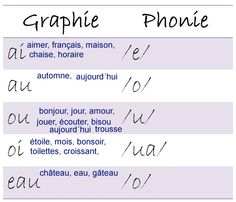 dyphtongues avec exemples
