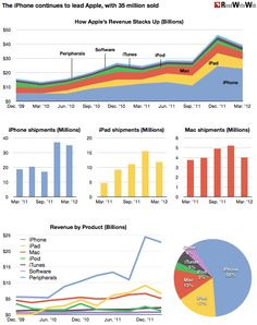 Apple's Huge Quarter in Charts @ReadWriteWeb