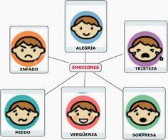 RECURSOS Y ACTIVIDADES PARA EDUCACIÓN INFANTIL: EL MONSTRUO DE COLORES (Anna Llenas) Education, Google, Children's Literature, Activities, Upper Elementary, Emotion Faces, Onderwijs, Learning