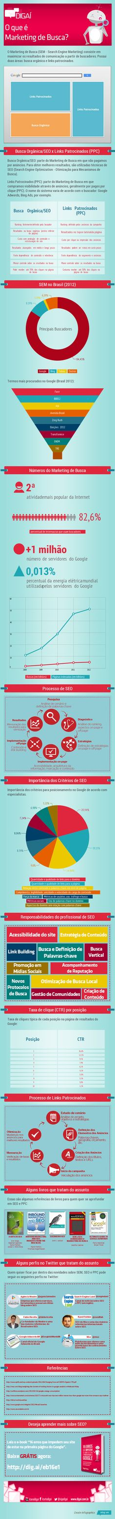 O que é Marketing de Busca? – Infográfico sobre SEM | Digaí