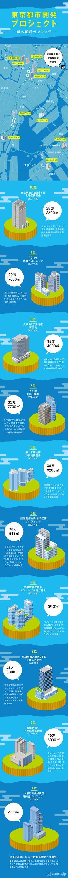 徳川家康が江戸に居城を定めたのは1590年。以降、この地は400年以上にわたり進化し続けている。当然、21世…